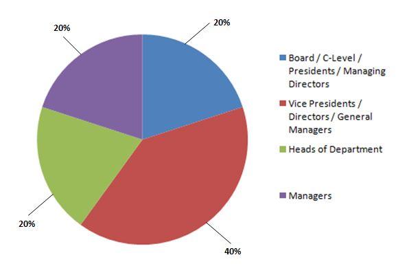 EV Pie Chart Representation